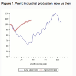 The Great Depression and the Great Recession: World Industrial Production. Source: Eichengreen and O'Rourke (2013).