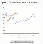 The Great Depression and the Great Recession: Volume of World Trade. Source: Eichengreen and O'Rourke (2013).