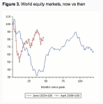 The Great Depression and the Great Recession: World Equity Markets. Source: Eichengreen and O'Rourke (2013).