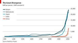 """Source: The Economist """"What was the Great Divergence"""""""