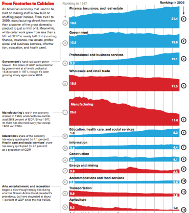 Structural Change in the US Economy (taken from The Atlantic http://goo.gl/WvRIHu)