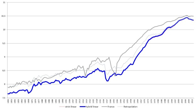 Figure 3. Spain's Comparative Real Per Capita GDP with Alternative Linear Splicing (2011 EKS $) (logs).