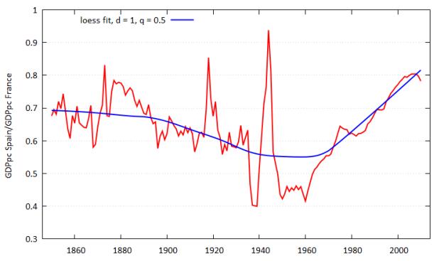 GDP pc Ratio between Spain and France. Bolt&vanZanden (2014) with data from Prados de la Escosura (2003)