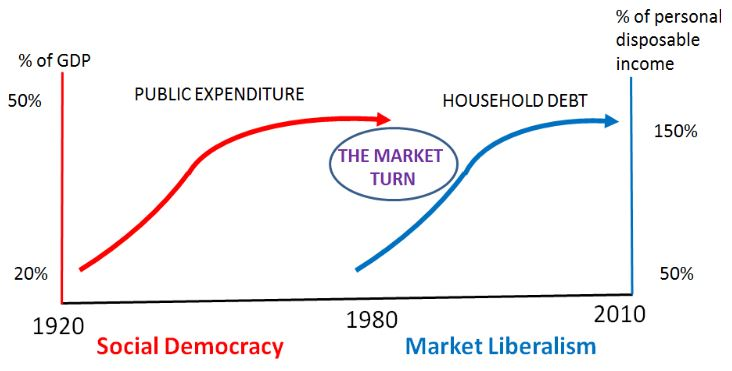 From NEP-HIS Blog: 'The market turn: From social democracy ...