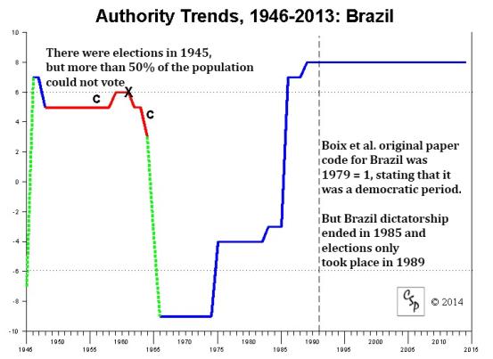 Polity_IV_Brazil_1946-2013
